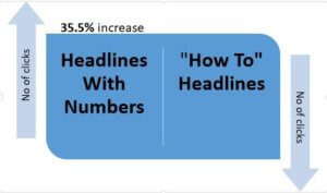 title containing numbers get more clicks